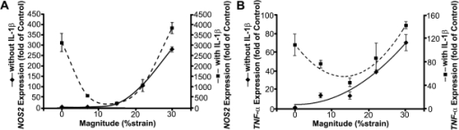 Regulation of pro-inflammatory gene expression by DCS.(A) NOS2 and (B) TNF-α expression in the cells subjected to various magnitudes of DCS for 45 minutes followed by 75 minutes of rest, in the absence (solid line) or presence (dotted line) of exogenous IL-1β (2 ng/ml). The figure shows that in the absence of IL-1β, the pro-inflammatory gene expression markedly increased after a threshold of the applied DCS, whereas in the presence of IL-1β, the gene expression was suppressed in response to the DCS up to a threshold, followed by an increase proportional to the magnitude of applied DCS.