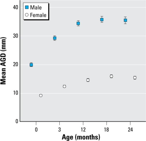 Mean ± 95% CI AGD measurements in males and females from birth to 2 years of age.