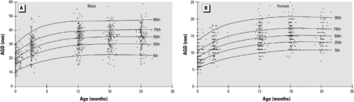 Centile curves and data plots for AGD in males (A) and females (B) up to 2 years of age. Data points represent individual measurements.