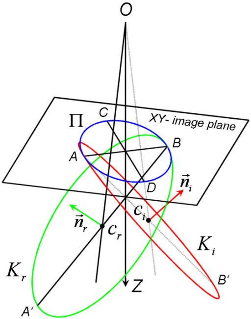 Schematic diagram of the circle centre determination. Elliptical projection Π of the real imaged circle Kr and imaginary circle Ki on the XY-image plane with correspondent centres in cr and ci, /AB/ = 2a, /CD/ = 2b, ∠ABA' = ∠BAB' = γ, the distance between the projection centre O and the XY-plane is equal to d. The bisecting line of the cone with the basis Π on the XY-plane and the top in the perspective projection centre O coincided with the Z-axis. See the text for explanation.