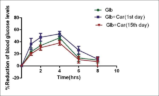 The comparison of mean ± SD percentage reduction of blood glucose-time profile of glibenclamide (3.6 mg/kg) following pretreatment with carbamazepine (90 mg/kg) by oral administration in healthy rats