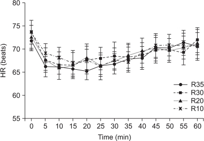 Changes of heart rate are shown up to 60 min after administration of remifentanil. Data are expressed as mean ± SE. R10, R20, R30 and R35 represent target concentrations of remifentanil of 1.0 ng/ml, 2.0 ng/ml, 3.0 ng/ml and 3.5 ng/ml, respectively in each of target controlled infusion group.