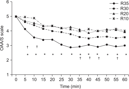 The changes of sedation score are shown up to 60 min after administration of remifentanil. Data are expressed as mean ± SE. R10, R20, R30 and R35 represent target concentrations of remifentanil 1.0 ng/ml, 2.0 ng/ml, 3.0 ng/ml and 3.5 ng/ml, respectively in each of target controlled infusion groups. *Group R35 was significantly different compared with group R10, R20 and R30 (P < 0.05), †Group R30 was significantly different compared with group R10 (P < 0.05).