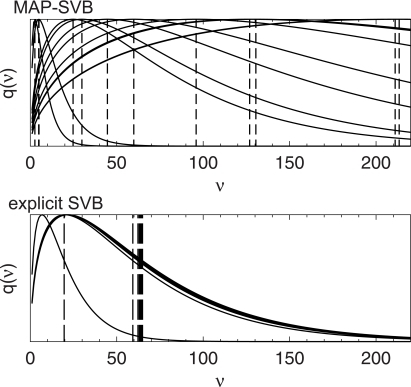 Typical examples of the posterior distributions of the DOF parameters for the clusters estimated by MAP-SVB and explicit SVB. For MAP-SVB, the vertical lines indicate the values that maximize the distributions. These values are used for the model estimation. For explicit SVB, the vertical lines indicate the average values of the distributions, and explicit SVB takes into account the shapes of the posterior distributions for the model estimation.