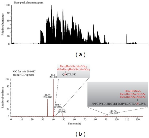 (a) Base peak chromatogram and (b) HCD XIC of HexNAc oxonium ion at m/z 204.087 of twelve-protein mixture digest by HCD-PD-ETD.