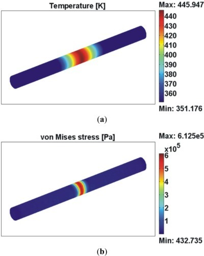 FEM simulation of (a) temperature and (b) von Mises stress distribution (color scale) for a 1 s irradiation of a 125 μm diameter silica fiber by a 35 mW CO2 laser beam. The beam is considered has having a spot size coincident with the fiber's diameter.