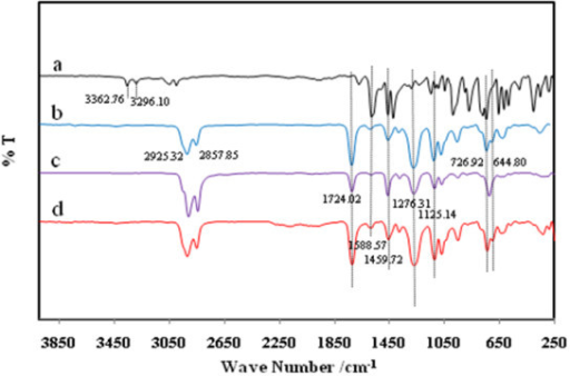 The Ft Ir Spectra Of The Membrane Pvc Sensor Based On T