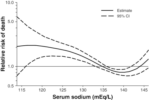 Relative risk of death (with 95 % confidence intervals [CI]) according to serum sodium concentration after adjustment for MELD score among 6,769 registrants in the Organ Procurement and Transplantation Network (2005 and 2006). From Kim et al. [4] reproduced with permission