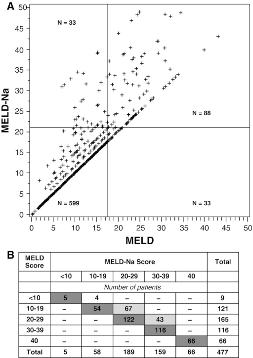 a Correlation of MELD score and MELD-Na score calculated by Biggins et al. showing change in transplant allocation priority. The bisecting lines represent 121 transplantations performed within 6 months of listing. The 33 patients in the upper left quadrant would have been favored by MELD-Na scoring over those in the lower right quadrant, who are favored by use of MELD alone. From Biggins et al. [23] reproduced with permission. b Distribution of MELD scores and Meld-Na scores calculated by Kim et al. for 477 patients who died on the transplant waiting list. Dark shaded cells indicate patients with similar MELD and MELD-Na scores. Light shaded cells represent patients with MELD-Na scores that were higher than their MELD scores and in a range that may have resulted in their selection for transplantation. The probabilities of receiving a transplant were 18.5 % for MELD scores of 10–19, 58.4 % for scores of 20–29, and 70.4 % for scores of 30–39. According to these percentages, 32 more patients may have received transplants if MELD-Na scoring had been used, potentially preventing death in 7 % of those who died on the waiting list. From Kim et al. [4] reproduced with permission