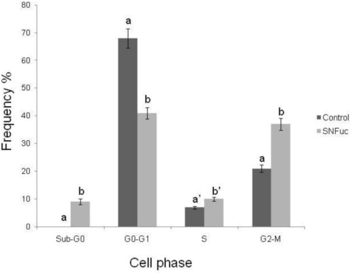 Evaluation of cell-cycle arrest after exposure to SNFuc. After 24 h of treatment with SNFuc (0.5 mg/mL), 786 cells were fixed, treated with RNase, stained with PI and analyzed by flow cytometry to assess cell cycle distribution. Control cells without SNFuc. Cell cycle arrest data were analyzed using FlowJo software v. 7.6.3. Similar results were obtained in three independent experiments. Different letters indicate a significant difference between concentrations of individual sulfated polysaccharides (a and b, p < 0.001; a′ and b′, p < 0.05).