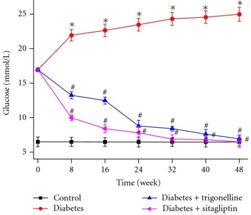 Effect of trigonelline on glucose of diabetic rats. Data are given as mean ± SD (n = 10). *P < 0.01 versus control rats; #P < 0.01 versus diabetes rats.