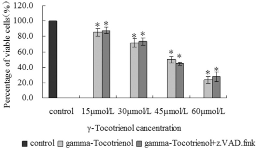 The cell viability of γ-tocotrienol with or without z.VAD.fmk.The SW620 cells were treated with different doses of 15, 30, 45 and 60 µmol/L of γ-tocotrienol with or without z.VAD.fmk for 24 h. The cell viability was examined by MTT assay. *P<0.05, compared to the control group.