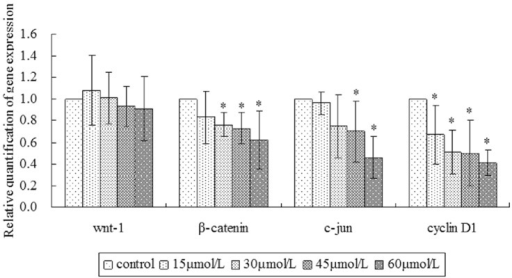 The mRNA expression levels of Wnt-1, β-catenin, c-jun and cyclin D1 were detected in SW620 cells treated with different concentration of γ-tocotrienol by RT-PCR.γ-Tocotrienol significantly decreased the mRNA expression of β-catenin, c-jun and cyclin D1 in SW620 cells (P<0.05).