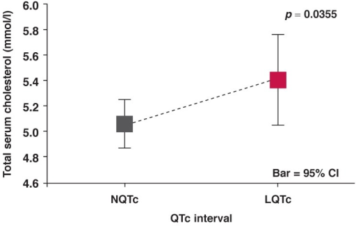 Mean total serum cholesterol versus QTc interval for NQTc and LQTc groups of patients.