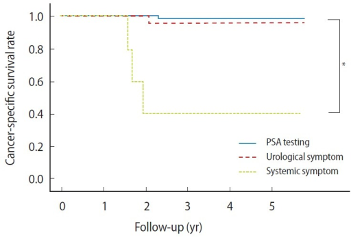 Kaplan-Meier plots of cancer-specific survival rates of prostate cancer patients in prostate-specific antigen (PSA) testing, urological symptom, and systemic symptom groups. *P<0.01.