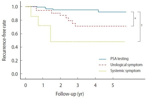 Kaplan-Meier plots of recurrence-free rates of prostate cancer patients in prostate-specific antigen (PSA) testing, urological symptom, and systemic symptom groups. *P<0.05, †P<0.01.