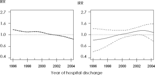 Time series of incidence analysed using non-parametric generalised additive models. Left plot: smoothed series adjusted for age and sex. Right plot: smoothed series adjusted for age, sex, prevalence of smoking, obesity and overweight, and use of cardiovascular disease prevention drug therapy. Solid lines represent the incidence rate ratios (IRRs) and dashed lines are the upper and lower limits of its 95% CI.