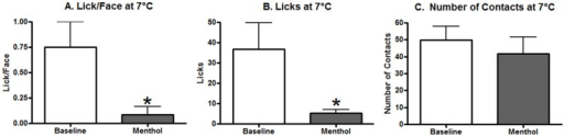 The effects of menthol on a cold 7°C temperature.(A) The Lick/Face ratio was significantly reduced by menthol application 30 mins before testing. (B) Licking behavior was also significantly reduced by menthol. (C) No effect was observed for contact behavior. A * represents a p-value of less than 0.05 with a paired t-test. N = 13 for all graphs.