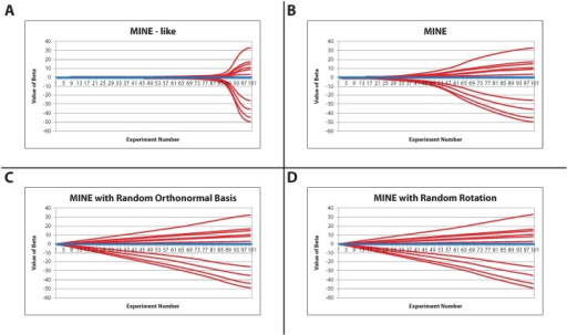 Posterior means of the first 20 regression coefficients as a function of the number of experiments for: (A) the MINE-like method; (B) MINE method; (C) MINE method with random orthonormal basis; (D) MINE method with random rotation.Each panel is averaged over all 1000 simulations with 10 zero (in blue) and 10 nonzero (in red). The first ten (red) are truly nonzero.