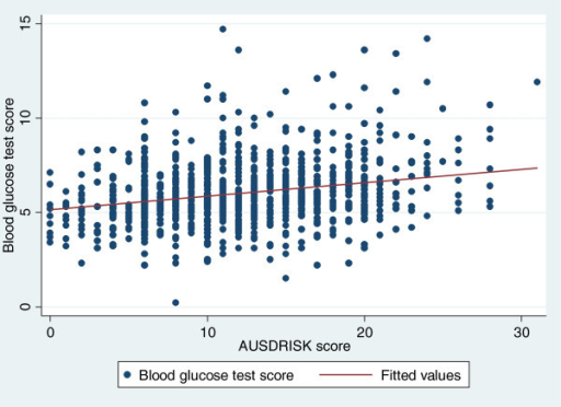Relationship of AUSDRISK and random blood glucose test measures using median linear regression.