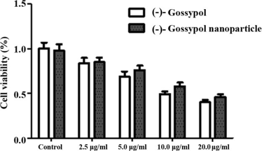 Effect of (-)-gossypol nanoparticles and free (-)-gossypol at different concentrations on the growth of PC-3 cells.