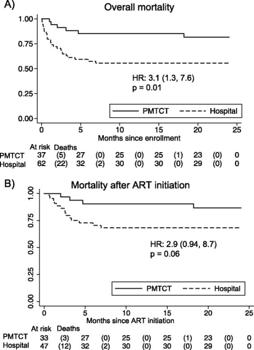 Comparison of survival overall and after ART initiation of HIV-infected infants, by place of diagnosis (hospital vs. Prevention of Mother-to-Child Transmission [PMTCT] site): Kaplan-Meier Survival Analysis. Infants enrolled in the parent clinical trial were followed prospectively; their mortality is compared in this graphic using Kaplan-Meier curves. Panel A: Overall mortality was significantly higher among the hospital-diagnosed infants than the PMTCT-diagnosed infants. Panel B: Differences in mortality persisted after ART initiation, with a trend towards significance.