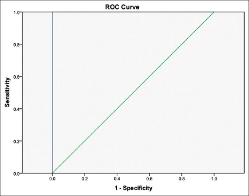ROC curve for PSA measure