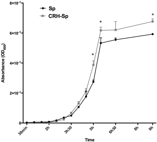 Corticotropin-releasing hormone accelerates log-phase growth of S. pneumoniae.S. pneumoniae, CRH exposed (2.1 × 10-4 μM/μl) vs. non-exposed, growth analysis was performed over a period of 9 h. Asterisks (∗) indicate significant (P ≤ 0.05) differences observed in the final bacterial mass during stationary phase. All experiments were performed in duplicates.