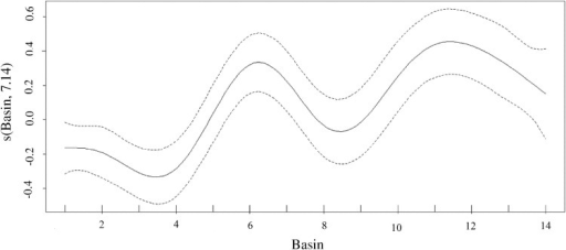 The estimated smoothing curve for fishway basin beginning at the entrance way at basin 1.The y-axis shows the contribution of the smoother to the fitted values of ODBA. The solid line is the fitted curve and the dashed lines are the approximate 95% pointwise confidence limits. Model degrees of freedom are given parenthetically in the y-axis label