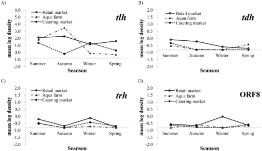Seasonal trends in V. parahaemolyticus densities in shellfish collected from the three sections.The X-axis represents the level of V. parahaemolyticus in the four seasons. Different symbols indicate samples from retail markets, aqua farms, and catering markets. Total and pathogenic V. parahaemolyticus densities were determined by MPN-PCR for tlh (A), tdh (B), trh (C), and ORF8 (D). The X- and Y-axes intersect at reciprocal values of -0.82, which equals the log10 of 0.15 MPN g-1.