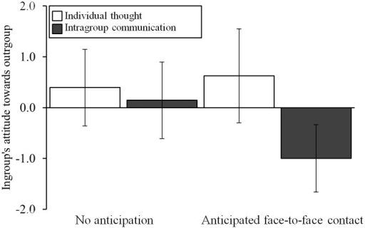 Effects of intragroup communication and anticipated face-to-face intergroup contact on ingroup's attitude towards the outgroup.Error bars represent 95% confidence intervals, scale ranged from -3 (negative) to 3 (positive). Intragroup communication while anticipating face-to-face intergroup contact (contrasted to the other three conditions) leads to more negative perceptions of the ingroup's attitude towards the outgroup.