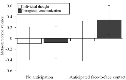 The effects of intragroup communication and anticipated face-to-face intergroup contact on meta-stereotype valence.Error bars represent 95% confidence intervals, scale ranged from -3 (negative) to 3 (positive). Intragroup communication while anticipating face-to-face intergroup contact (contrasted to the other three conditions) leads to romanticization of meta-stereotypic traits.