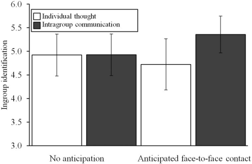 The effects of intragroup communication and anticipated face-to-face intergroup contact on identification.Error bars represent 95% confidence intervals, scale ranged from 1 to 7. Intragroup communication while anticipating face-to-face intergroup contact (contrasted to the other three conditions) increases group members' identification with their ingroup.