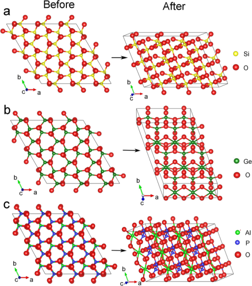 Structural changes commensurate with the soft K-point wave vector.Structural changes of (a) SiO2, (b) GeO2, and (c) AlPO4 from the initial α phase to the modulated phases at respectively 40, 12, and 36 GPa commensurate with the reciprocal lattice vector (1/3, 1/3, 0).