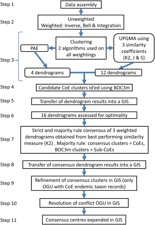 Flow Chart of methods.This flow chart should be read in conjunction with the methods section. [K2 = Kulczinsky2; J = Jaccard; S = Simpson; Clusters delimited using modified branch order cut-off (BOC3m; step 4 and see methods)].