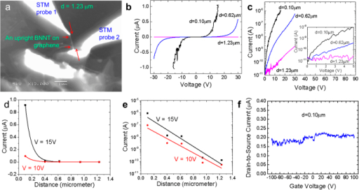 Distance dependent transport properties on a vertical heterojunction.(a) SEM image of a graphene-BNNT heterojunction as contacted across by two STM probes at conduction distance, d = 1.23 μm. (b,c) The corresponding current-voltage (I-V) characteristics at a series of d. (d,e) Linear and log scale of current flow across the heterojunction as a function of distance, d as extracted from Fig. S8. (f) The source-drain currents across the heterojunction as a function of back gate voltages.
