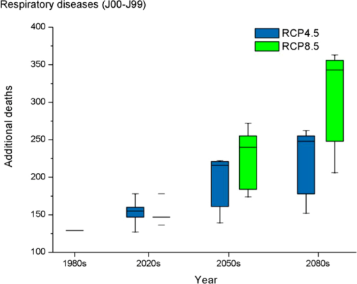 Distribution of heat-related additional deaths for respiratory diseases in the 1980s , 2020s, 2050, and 2080s for 5 climate models and for the RCP4.5 and RCP8.5 future climate scenarios.The box symbols represent, from bottom to top, the minimum, 25th percentile, 50th percentile, 75th percentile and maximum across the 5 models.