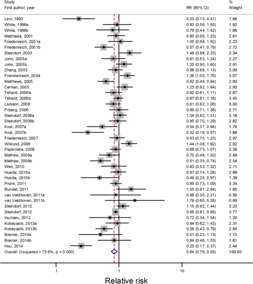 Forest plots of highest versus lowest meta-analysis on the relationship between household physical activity and cancer risk.