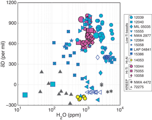 δD versus H2O.δD versus H2O for new data (large symbols) and data from the literature (small symbols). Hollow symbols are multiple hydrogen abundance measurements plotted with bulk δD values. Data have been previously interpreted as representing mixing between a high-δD, high-H2O end member (possibly comets), and a low-δD, low-H2O end member (possibly solar wind), or evolution from or contamination with a material of chondritic composition (16, 24, 25, 33), though neither explanation explains all the data. Note the large number of analyses with δD values in the range for bulk chondrites (+750 to −200‰) (58).