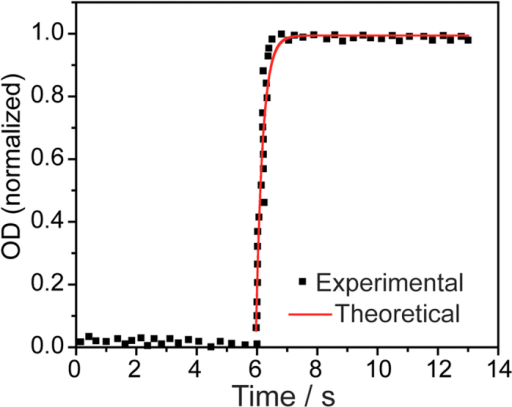 Local kinetics of the nucleation regime ahead the interface.Time-dependence of the normalized local optical density (OD) upon heating along a line perpendicular to the front propagation direction. The red curve is the best fit obtained using equation 2.