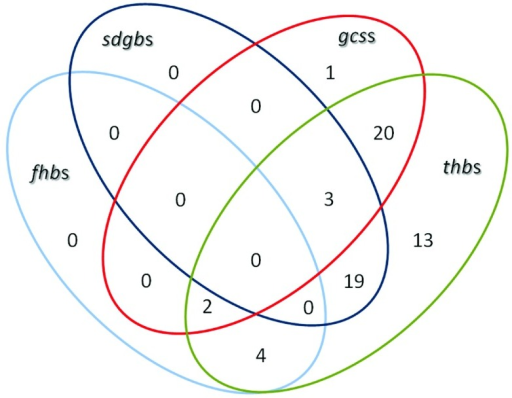 Venn diagram illustrating the distribution ofglb genes open i venn diagram illustrating the distribution ofglb genes in the rhizobial bacteria analyzed in this work ccuart Choice Image