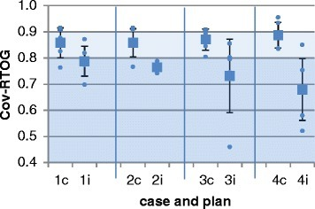 Performance parameters RTOG coverage for all analyzed plans. Abbreviation: results of case 1–4 with consensus (c) and individual (i) plans