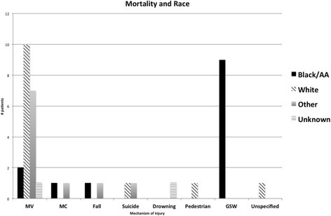 Association of mortality and race