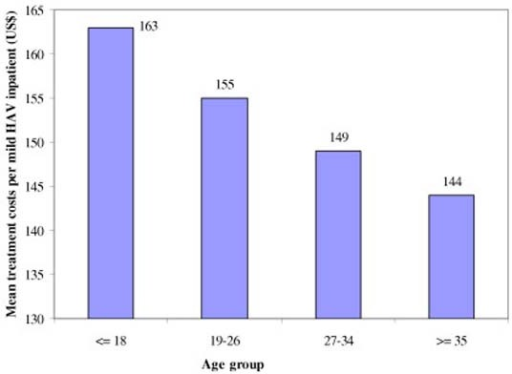 Mean treatment costs per mild HAV inpatient by age group