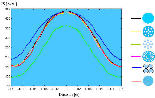 Current density profiles for different electrodes at 50 mm depth along the respective dotted axis, marked in the vertical-section plane of Fig. 6a.