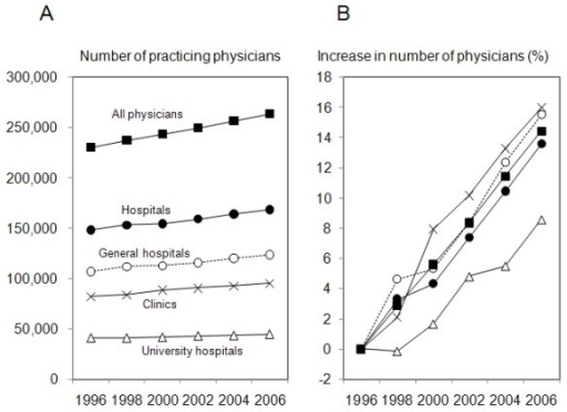 Year-to-year trends in numbers of physicians in Japan. Numbers of physicians practicing at general hospitals (open circles), university hospitals (open triangles) and clinics (crosses) in six time periods are shown (A). Increment ratios in numbers of physicians compared with those in 1996 are also shown (B).