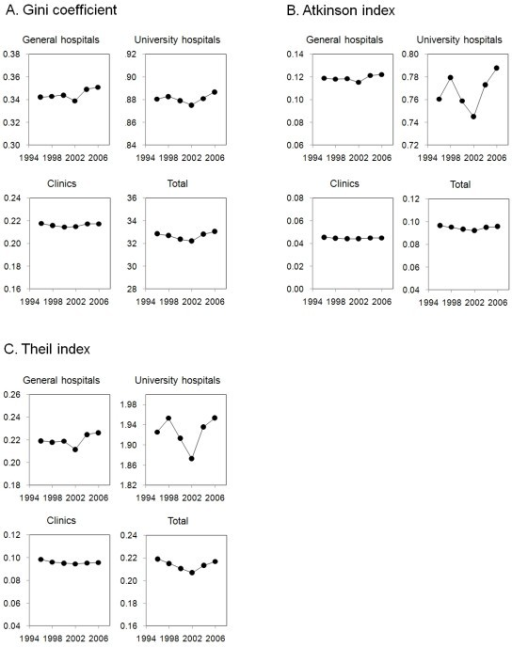 Year-to-year trends in Gini coefficient, Atkinson index and Theil index for distribution of physicians. Measures of mal-distribution for physicians practicing at hospitals, general hospitals and clinics and total number of physicians in six time periods between 1996 and 2006 are shown.