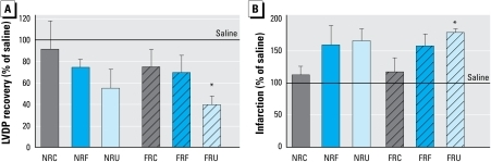 Post-ischemia–reperfusion cardiac end points in mice treated with 100 μg PM compared with saline control mice 18 hr postexposure (n = 5 mice/PM treatment group; n = 10 mice/saline group). (A) Recovery of LVDP. (B) Infarction. Abbreviations: C, coarse; F, fine; U, ultrafine. Error bars indicate SE.*p < 0.05 compared with saline.