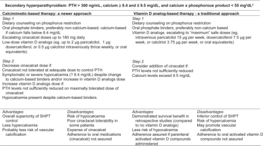 Competing therapeutic strategies for treatment of secondary hyperparathyroidism, with advantages and disadvantages.Abbreviations: PTH, parathyroid hormone; SHPT, secondary hyperparathyroidism.