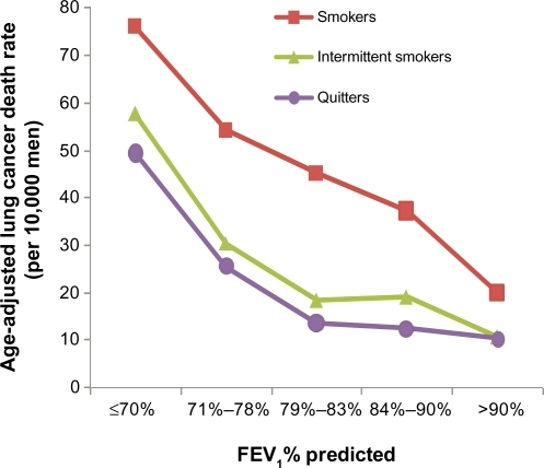 The relation of lung function and lung cancer mortality